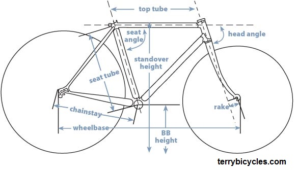 A Perfect Bike Fit Articles Series - Bike Sizing